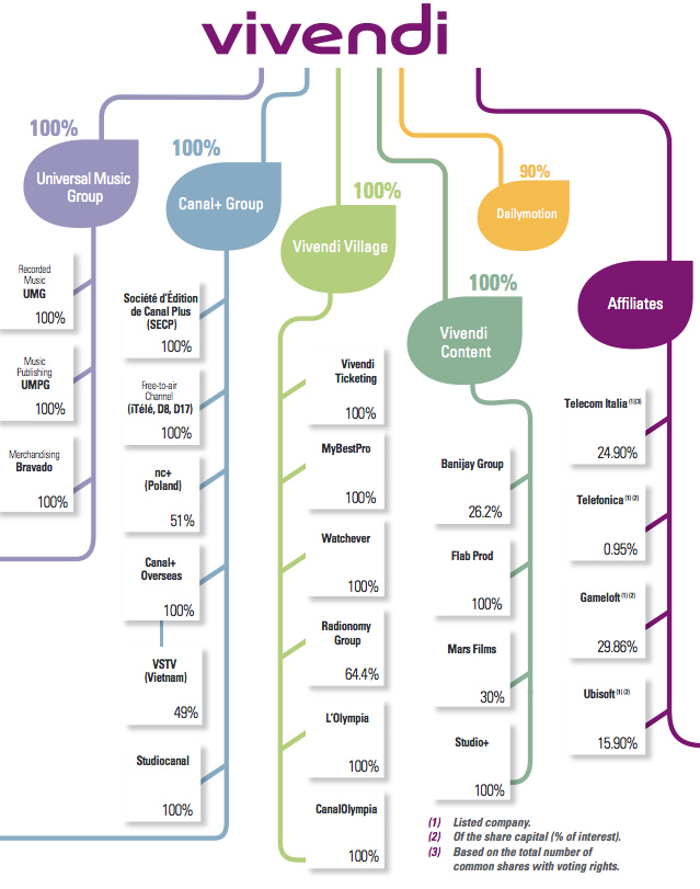 Key Figures And Simplified Organization Chart Vivendi